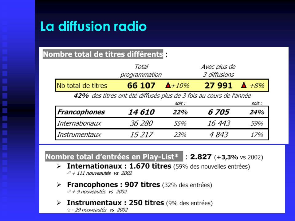 PJ Benghozi 2005Slide 20 La diffusion radio
