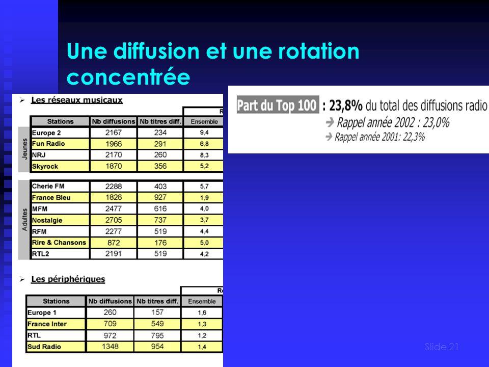 PJ Benghozi 2005Slide 21 Une diffusion et une rotation concentrée