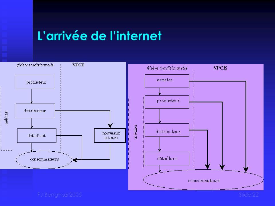 PJ Benghozi 2005Slide 22 Larrivée de linternet