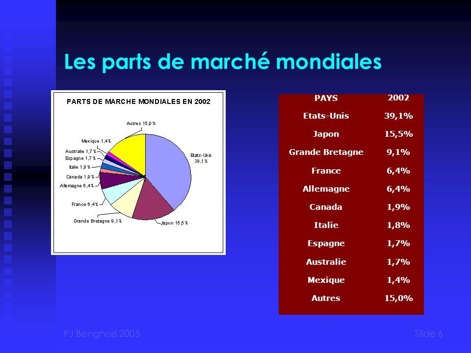PJ Benghozi 2005Slide 6 Les parts de marché mondiales PAYS2002 Etats-Unis39,1% Japon15,5% Grande Bretagne9,1% France6,4% Allemagne6,4% Canada1,9% Italie1,8% Espagne1,7% Australie1,7% Mexique1,4% Autres15,0%