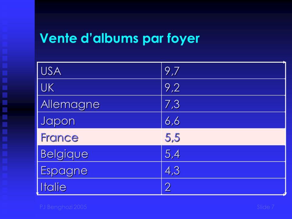 PJ Benghozi 2005Slide 7 Vente dalbums par foyer USA9,7 UK9,2 Allemagne7,3 Japon6,6 France5,5 Belgique5,4 Espagne4,3 Italie2