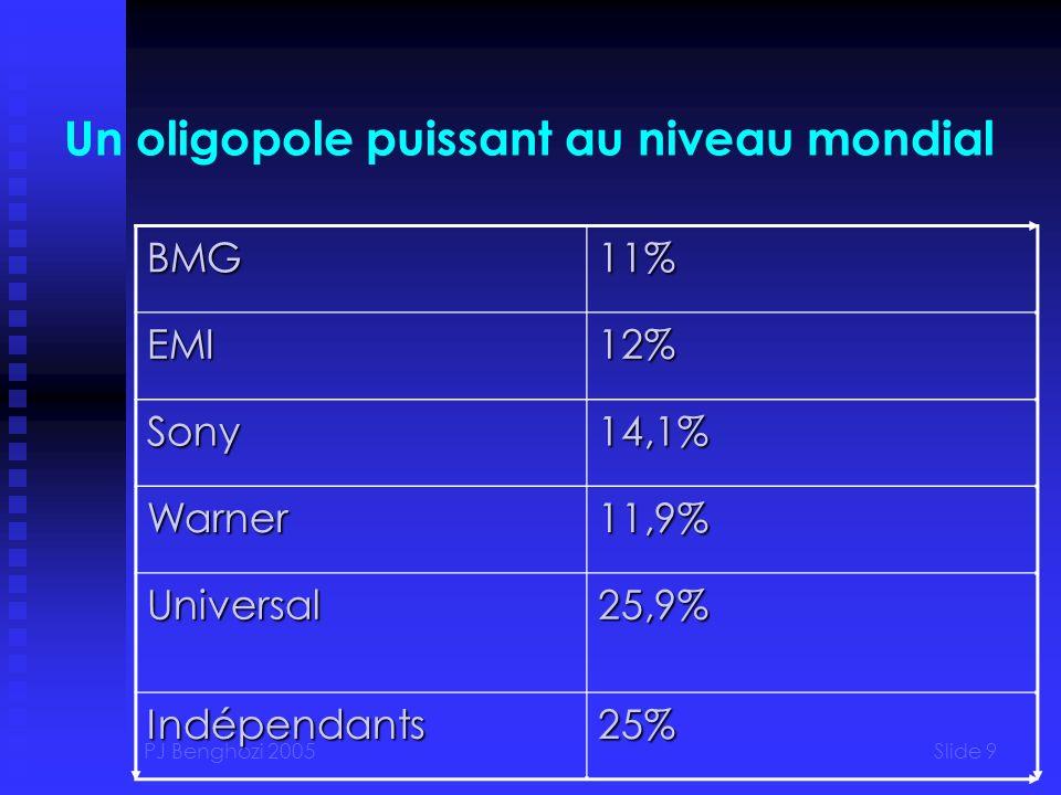 PJ Benghozi 2005Slide 9 Un oligopole puissant au niveau mondial BMG11% EMI12% Sony14,1% Warner11,9% Universal25,9% Indépendants25%