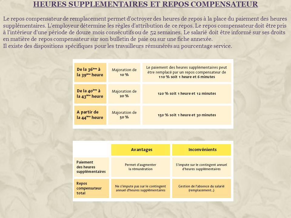 HEURES SUPPLEMENTAIRES ET REPOS COMPENSATEUR Le repos compensateur de remplacement permet doctroyer des heures de repos à la place du paiement des heu