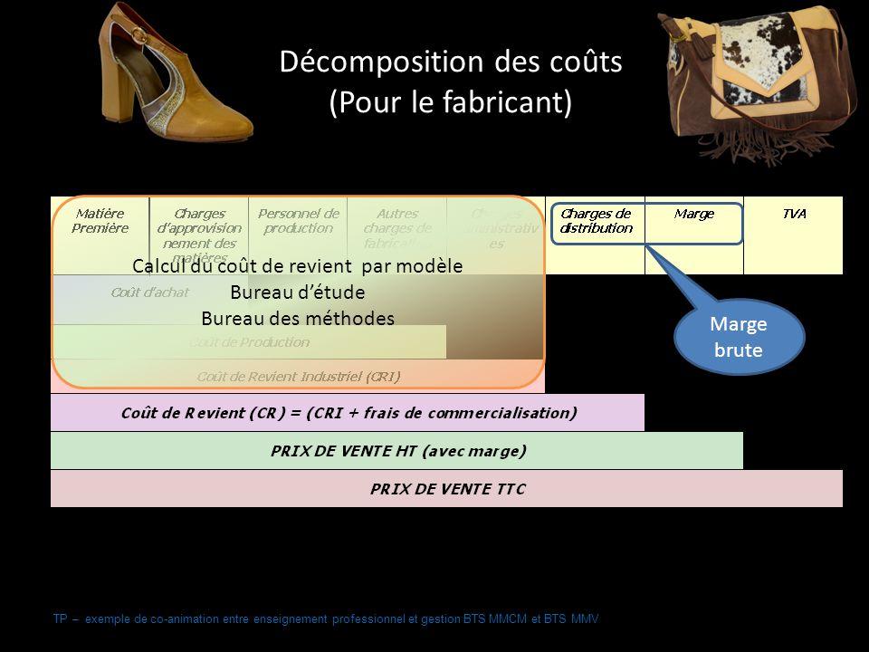 TP – exemple de co-animation entre enseignement professionnel et gestion BTS MMCM et BTS MMV Décomposition des coûts (Pour le fabricant) Marge brute Calcul du coût de revient par modèle Bureau détude Bureau des méthodes