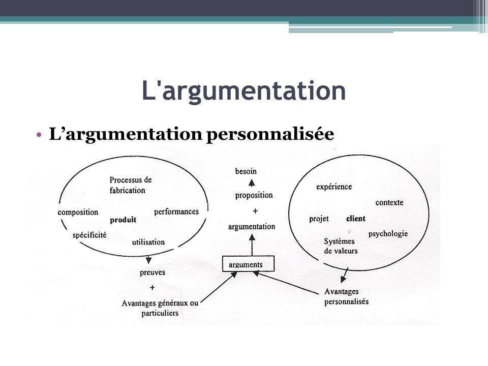 L'argumentation Largumentation personnalisée