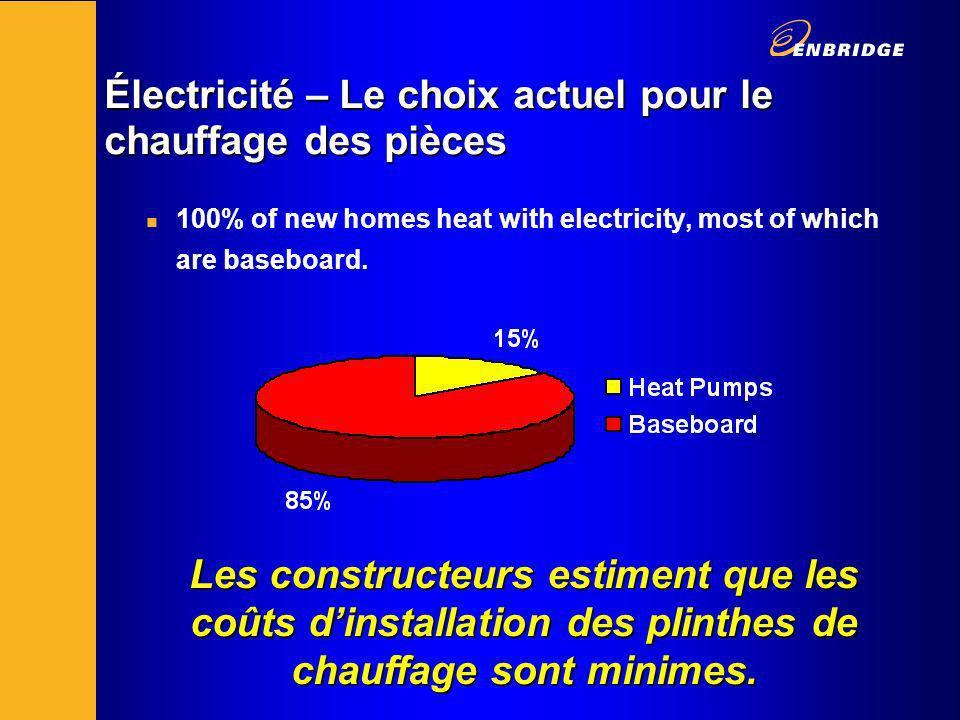 Électricité – Le choix actuel pour le chauffage des pièces n 100% of new homes heat with electricity, most of which are baseboard.