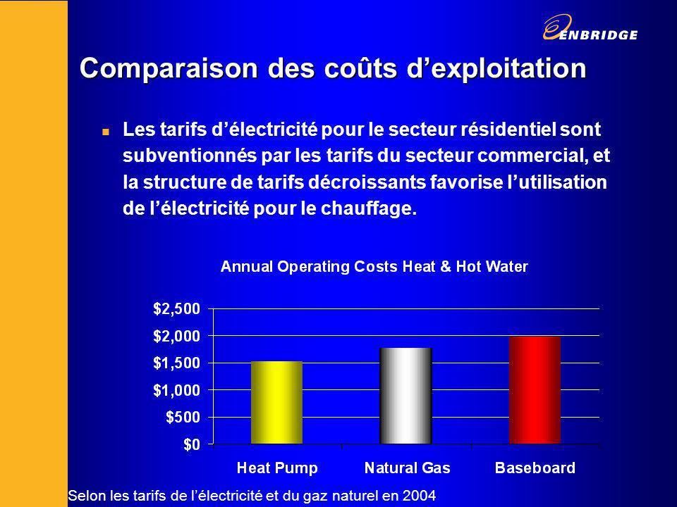 Comparaison des coûts dexploitation n Les tarifs délectricité pour le secteur résidentiel sont subventionnés par les tarifs du secteur commercial, et la structure de tarifs décroissants favorise lutilisation de lélectricité pour le chauffage.