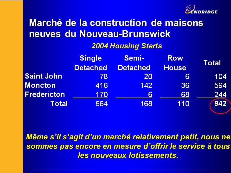 Marché de la construction de maisons neuves du Nouveau-Brunswick Même sil sagit dun marché relativement petit, nous ne sommes pas encore en mesure doffrir le service à tous les nouveaux lotissements.
