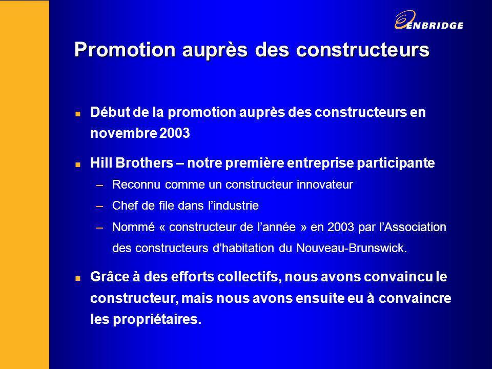 Promotion auprès des constructeurs n Début de la promotion auprès des constructeurs en novembre 2003 n Hill Brothers – notre première entreprise participante –Reconnu comme un constructeur innovateur –Chef de file dans lindustrie –Nommé « constructeur de lannée » en 2003 par lAssociation des constructeurs dhabitation du Nouveau-Brunswick.