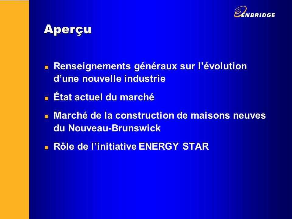 Aperçu n Renseignements généraux sur lévolution dune nouvelle industrie n État actuel du marché n Marché de la construction de maisons neuves du Nouveau-Brunswick n Rôle de linitiative ENERGY STAR