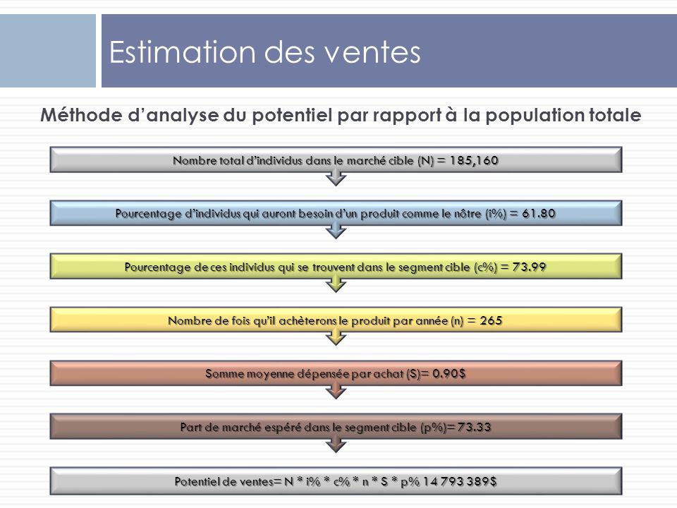Méthode danalyse du potentiel par rapport à la population totale Estimation des ventes Nombre total dindividus dans le marché cible (N) = 185,160 Pour