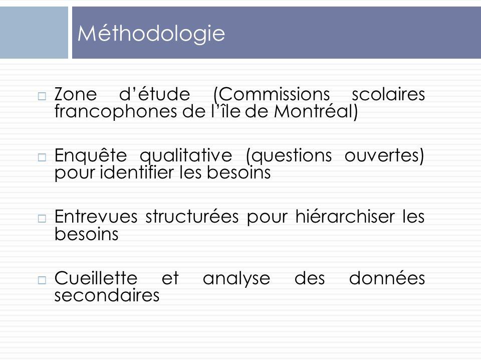 Méthodologie Zone détude (Commissions scolaires francophones de lîle de Montréal) Enquête qualitative (questions ouvertes) pour identifier les besoins
