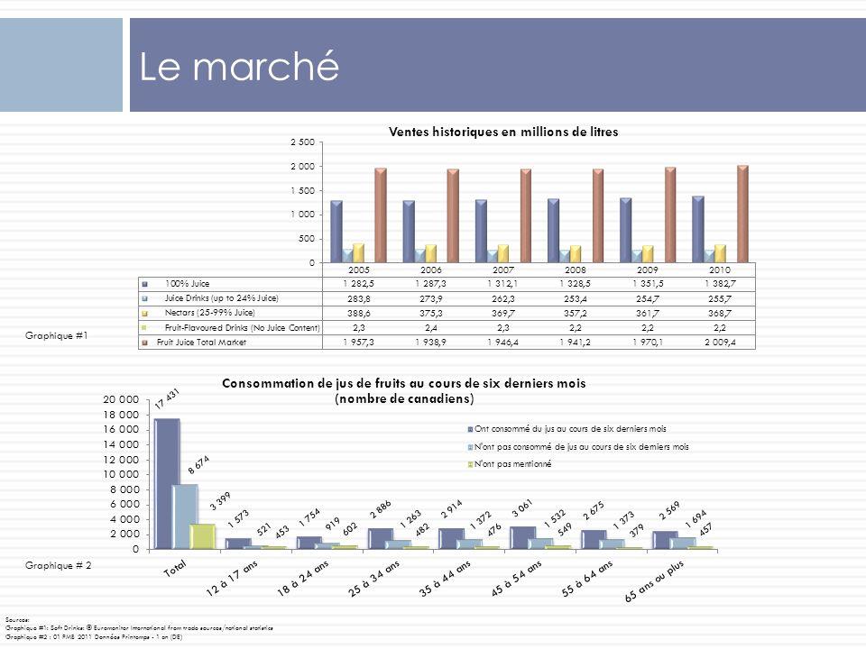 Aperçu du marché Ventes totales du jus en 2010 - 2.1 milliards de litres (102% de 2009).