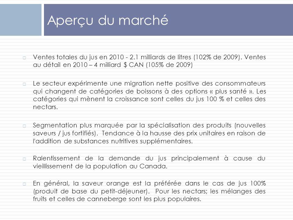 Aperçu du marché Ventes totales du jus en 2010 - 2.1 milliards de litres (102% de 2009). Ventes au détail en 2010 – 4 milliard $ CAN (105% de 2009) Le