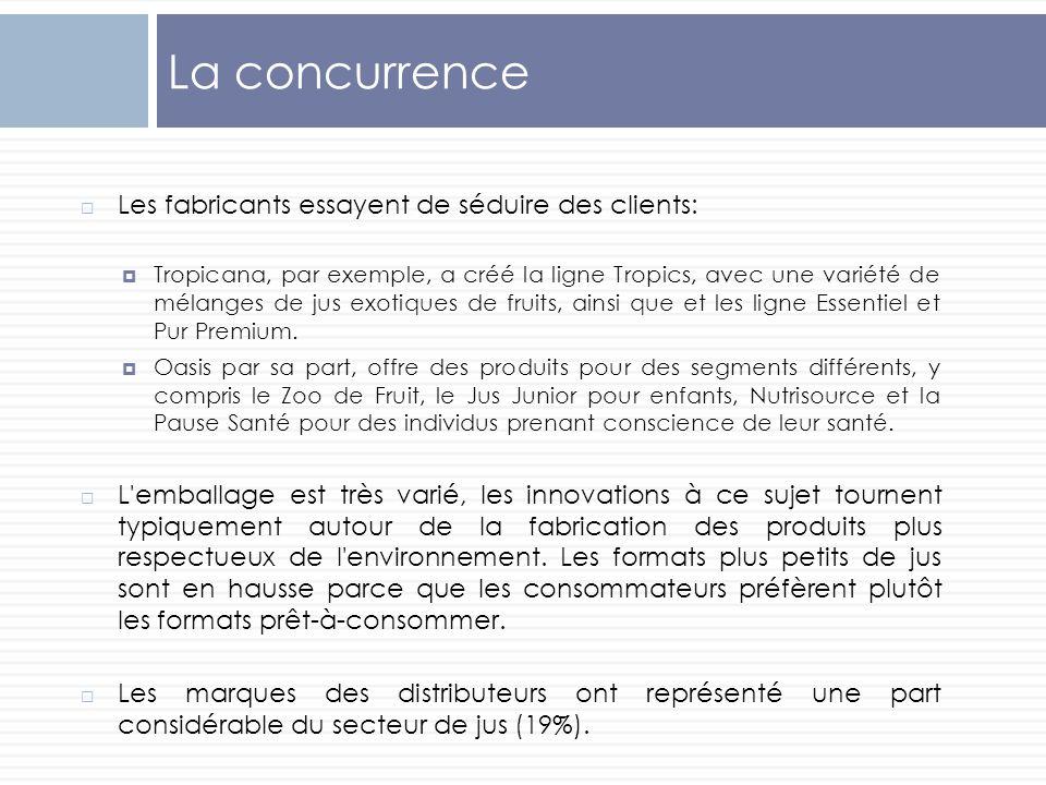 La concurrence Les fabricants essayent de séduire des clients: Tropicana, par exemple, a créé la ligne Tropics, avec une variété de mélanges de jus ex