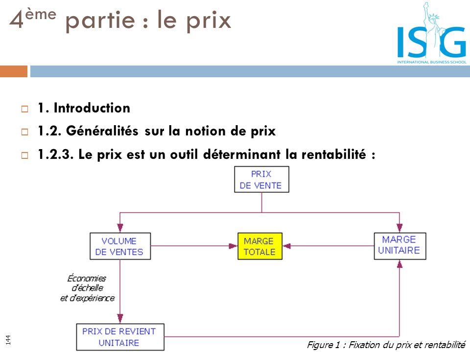 1. Introduction 1.2. Généralités sur la notion de prix 1.2.3. Le prix est un outil déterminant la rentabilité : 4 ème partie : le prix Figure 1 : Fixa