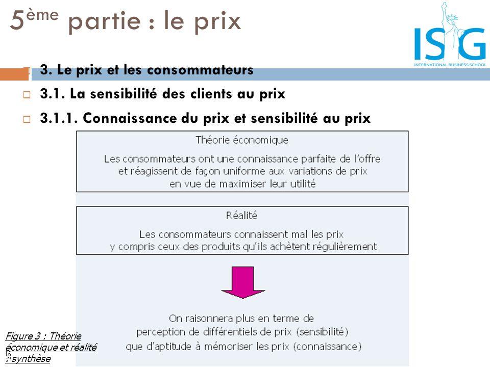 3. Le prix et les consommateurs 3.1. La sensibilité des clients au prix 3.1.1. Connaissance du prix et sensibilité au prix 5 ème partie : le prix Figu