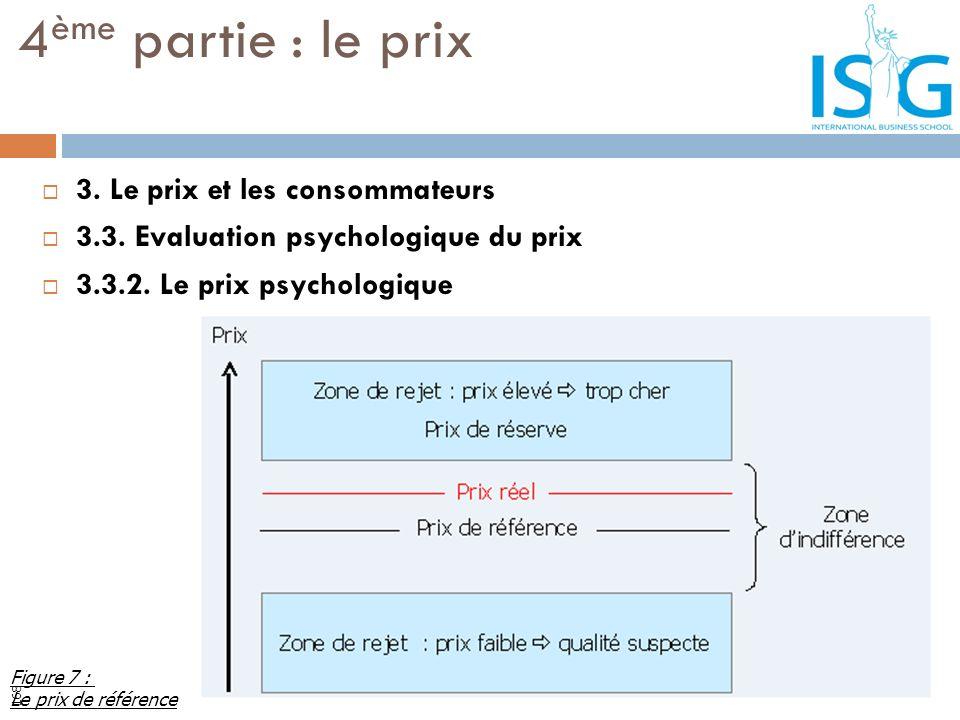 3. Le prix et les consommateurs 3.3. Evaluation psychologique du prix 3.3.2. Le prix psychologique 4 ème partie : le prix Figure 7 : Le prix de référe