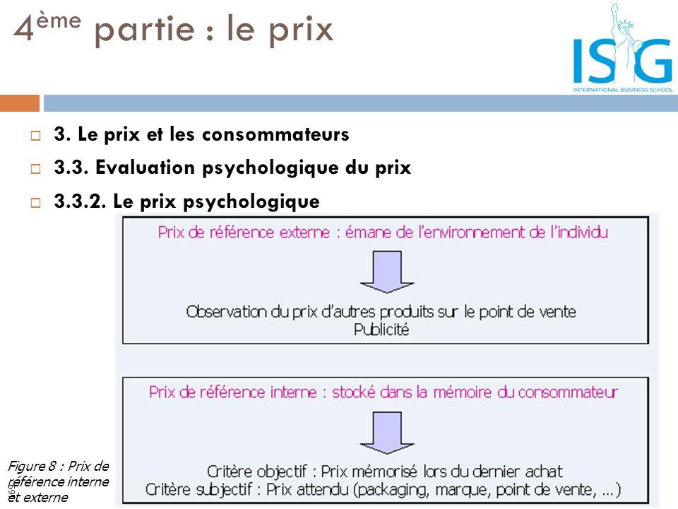 3. Le prix et les consommateurs 3.3. Evaluation psychologique du prix 3.3.2. Le prix psychologique 4 ème partie : le prix Figure 8 : Prix de référence