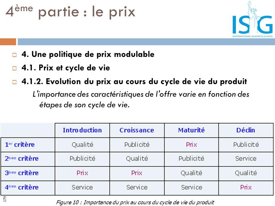 4. Une politique de prix modulable 4.1. Prix et cycle de vie 4.1.2. Evolution du prix au cours du cycle de vie du produit L'importance des caractérist
