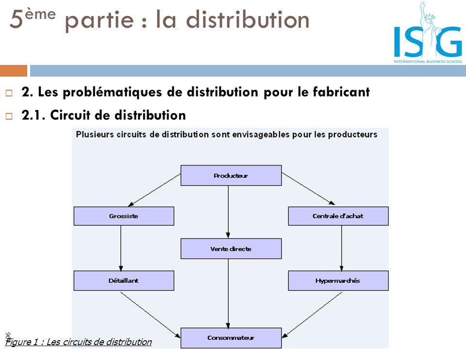 2. Les problématiques de distribution pour le fabricant 2.1. Circuit de distribution 5 ème partie : la distribution Figure 1 : Les circuits de distrib