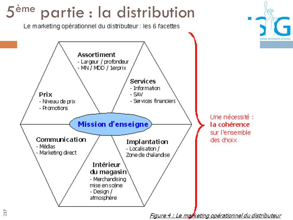 5 ème partie : la distribution Figure 4 : Le marketing opérationnel du distributeur 217