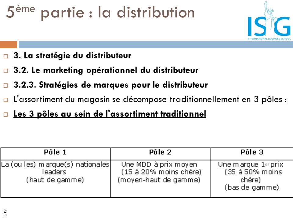 3. La stratégie du distributeur 3.2. Le marketing opérationnel du distributeur 3.2.3. Stratégies de marques pour le distributeur L'assortiment du maga
