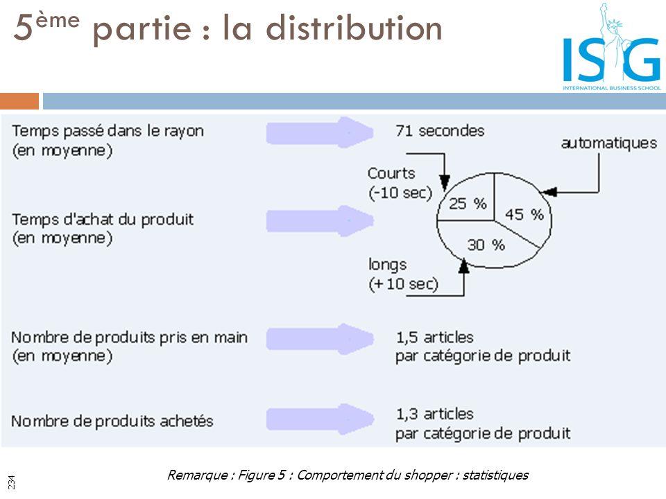 5 ème partie : la distribution Remarque : Figure 5 : Comportement du shopper : statistiques 234