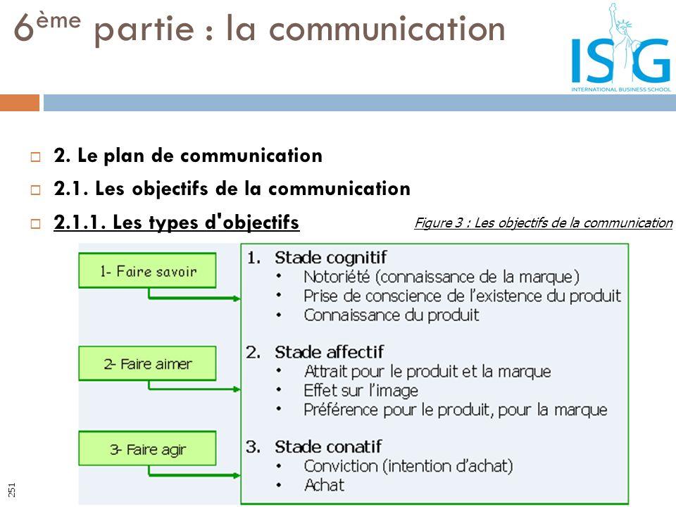 2. Le plan de communication 2.1. Les objectifs de la communication 2.1.1. Les types d'objectifs 6 ème partie : la communication Figure 3 : Les objecti