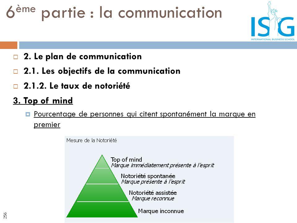 2. Le plan de communication 2.1. Les objectifs de la communication 2.1.2. Le taux de notoriété 3. Top of mind Pourcentage de personnes qui citent spon