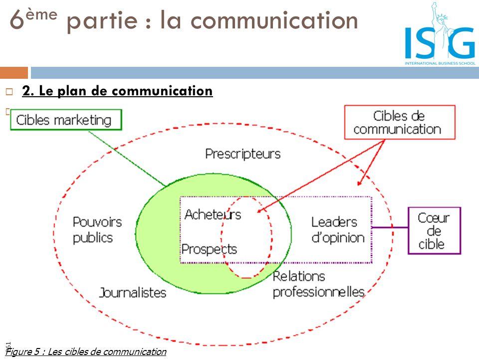 2. Le plan de communication 2.2. Les cibles de la communication 6 ème partie : la communication Figure 5 : Les cibles de communication 261