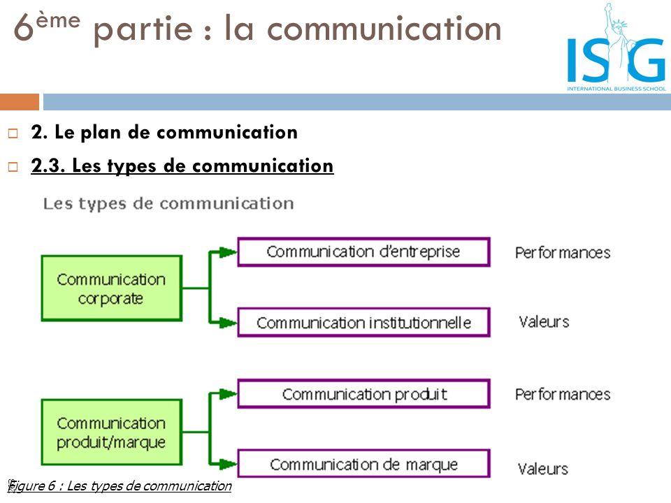 2. Le plan de communication 2.3. Les types de communication 6 ème partie : la communication Figure 6 : Les types de communication 263