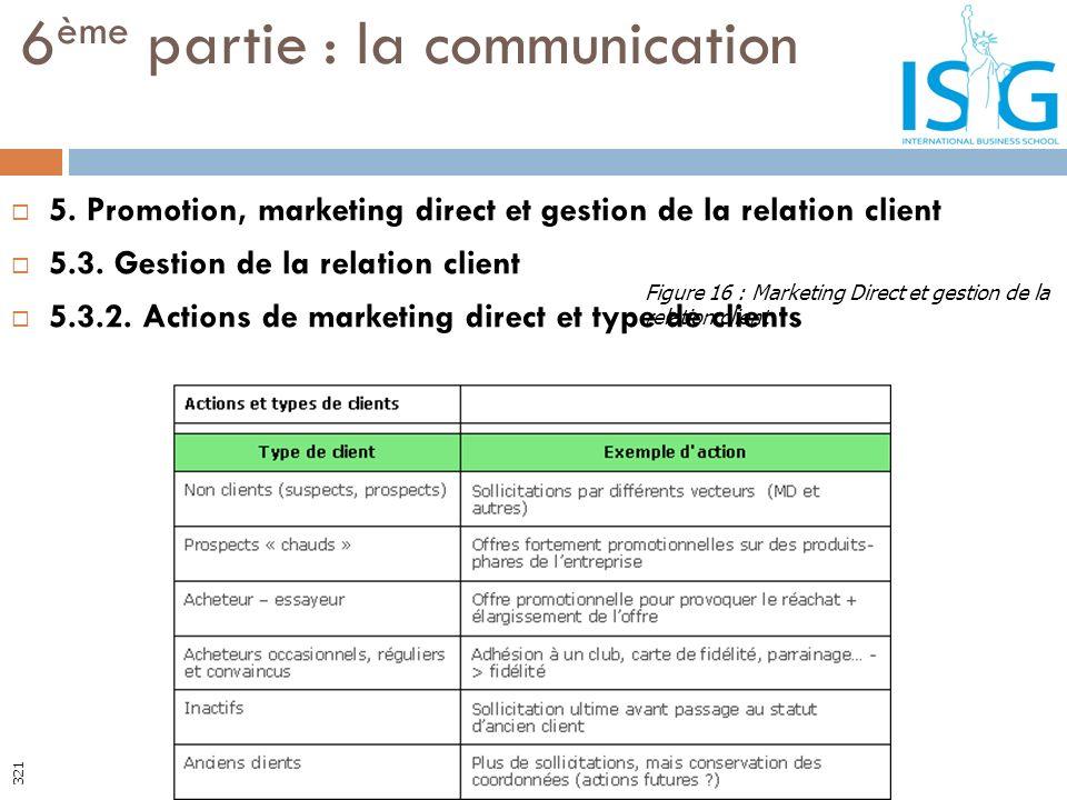 5. Promotion, marketing direct et gestion de la relation client 5.3. Gestion de la relation client 5.3.2. Actions de marketing direct et type de clien