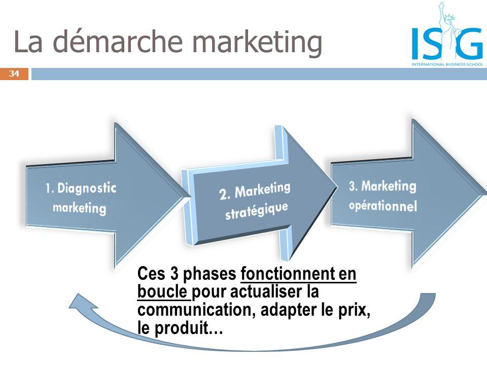 34 La démarche marketing Ces 3 phases fonctionnent en boucle pour actualiser la communication, adapter le prix, le produit…