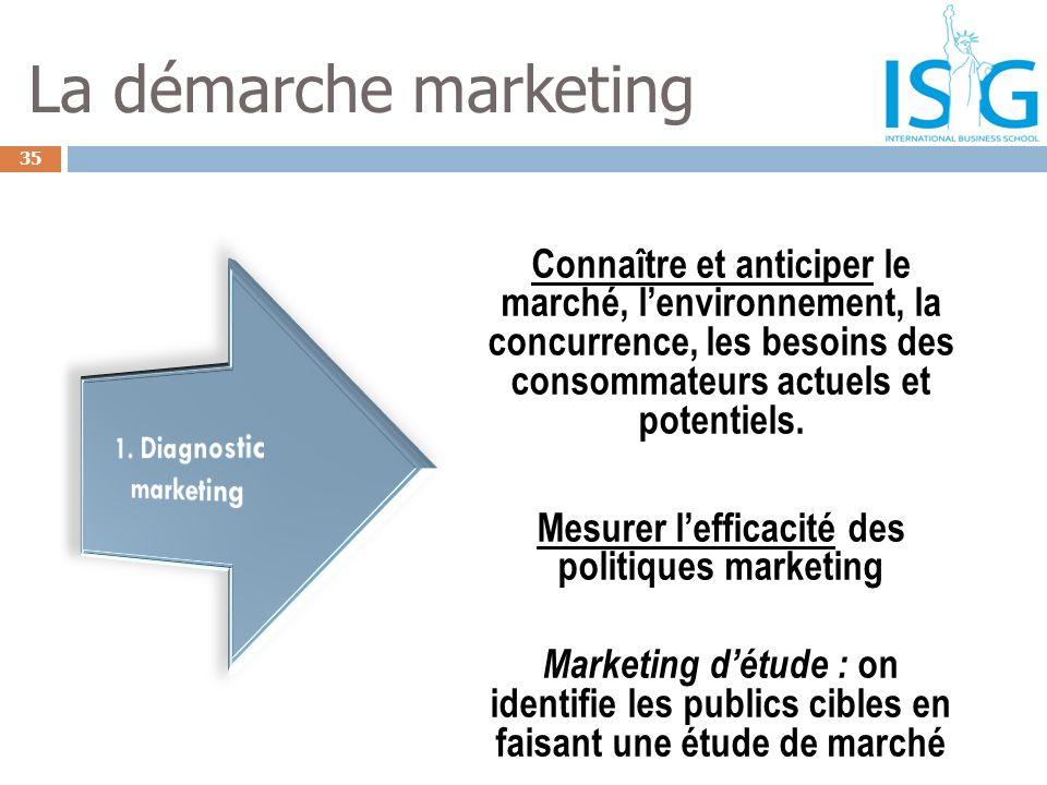35 La démarche marketing Connaître et anticiper le marché, lenvironnement, la concurrence, les besoins des consommateurs actuels et potentiels. Mesure