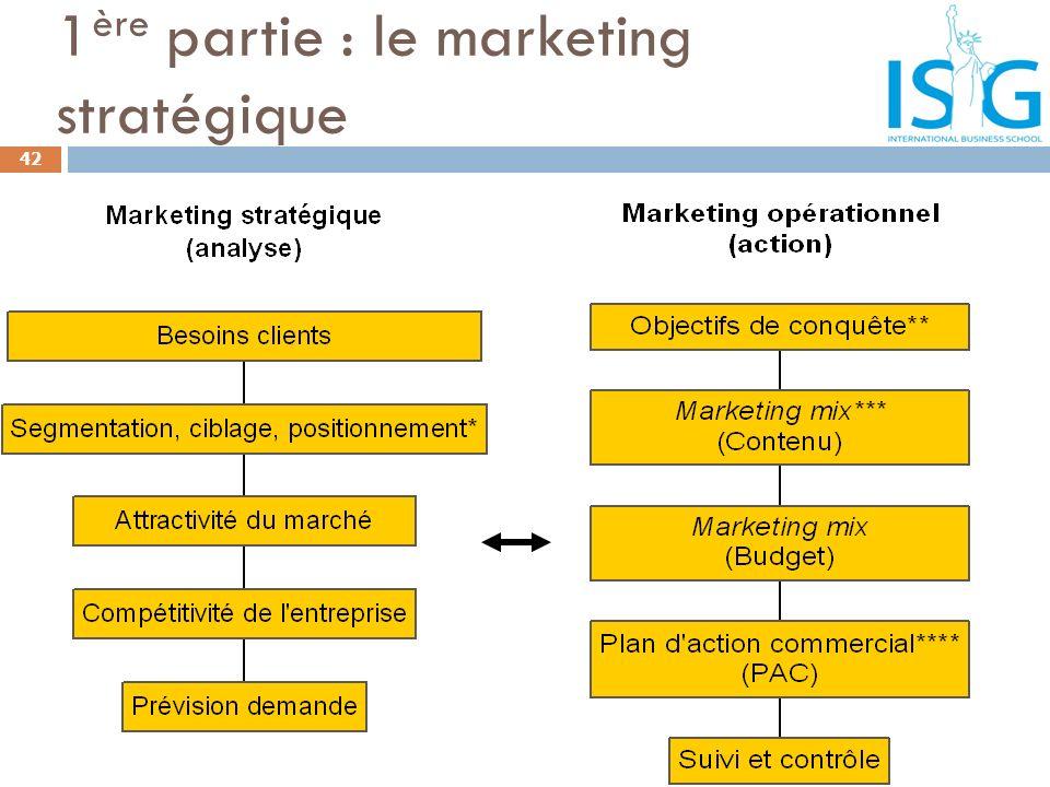 1 ère partie : le marketing stratégique 42