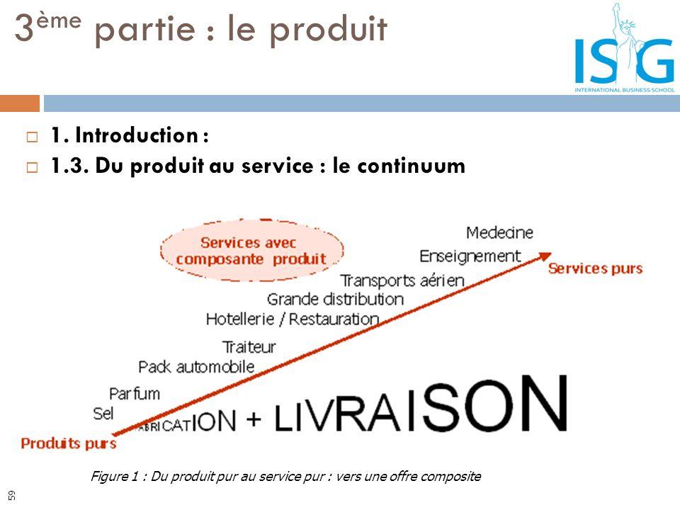 1. Introduction : 1.3. Du produit au service : le continuum 3 ème partie : le produit Figure 1 : Du produit pur au service pur : vers une offre compos