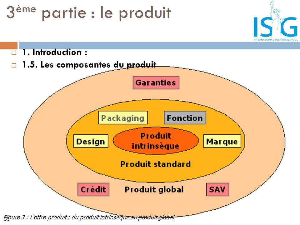 3 ème partie : le produit Figure 3 : L'offre produit : du produit intrinsèque au produit global 1. Introduction : 1.5. Les composantes du produit 69
