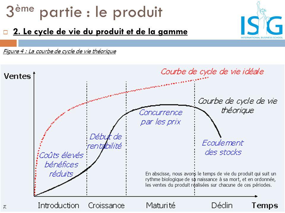 2. Le cycle de vie du produit et de la gamme 3 ème partie : le produit En abscisse, nous avons le temps de vie du produit qui suit un rythme biologiqu