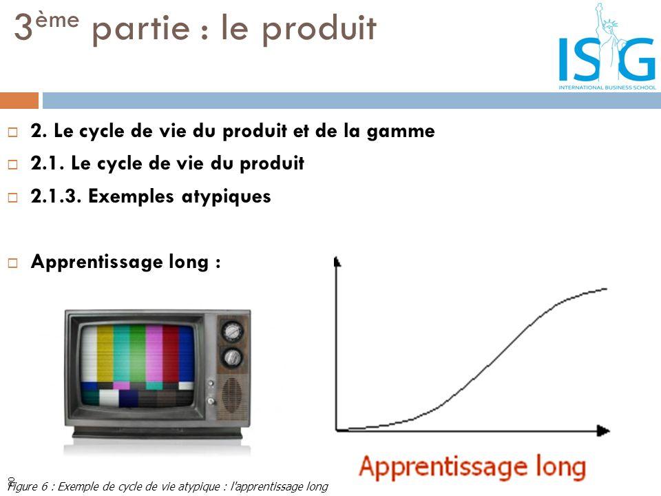 2. Le cycle de vie du produit et de la gamme 2.1. Le cycle de vie du produit 2.1.3. Exemples atypiques Apprentissage long : 3 ème partie : le produit