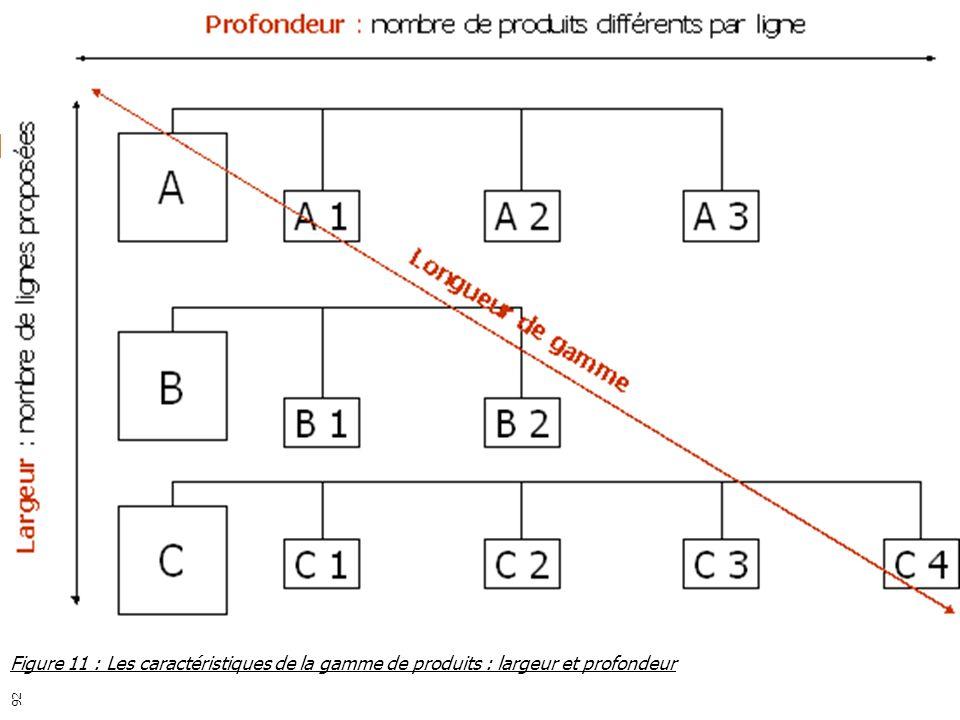 3 ème partie : le produit Figure 11 : Les caractéristiques de la gamme de produits : largeur et profondeur 92