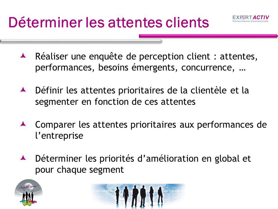 Déterminer les attentes clients Réaliser une enquête de perception client : attentes, performances, besoins émergents, concurrence, … Définir les atte