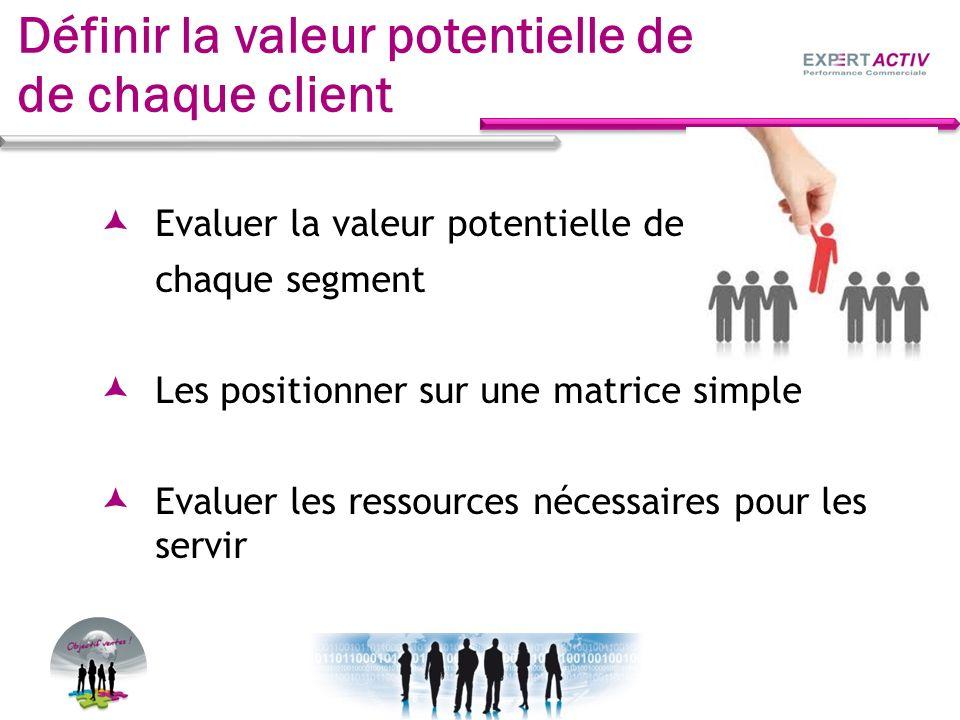 Définir la valeur potentielle de de chaque client Evaluer la valeur potentielle de chaque segment Les positionner sur une matrice simple Evaluer les r
