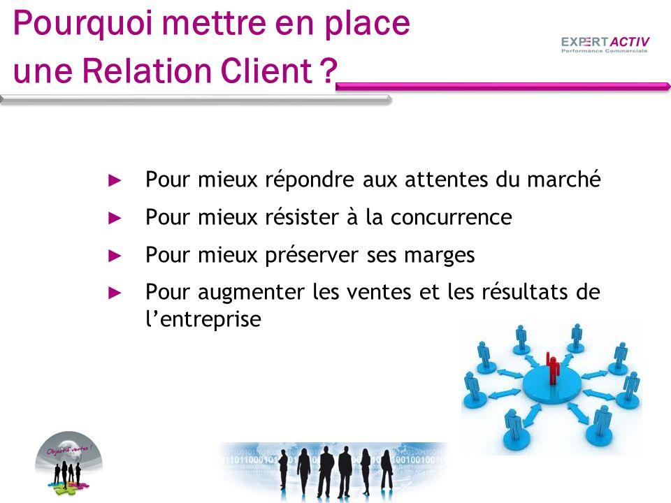 Pourquoi mettre en place une Relation Client ? Pour mieux répondre aux attentes du marché Pour mieux résister à la concurrence Pour mieux préserver se