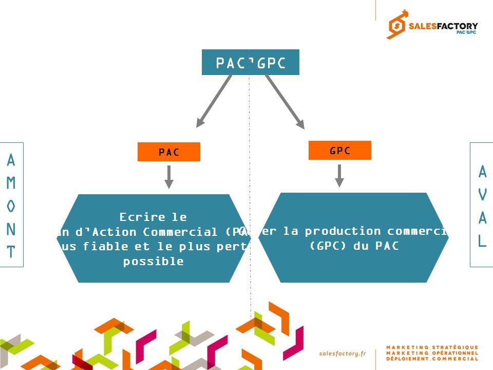 AMONTAMONT PACGPC PAC GPC Ecrire le Plan dAction Commercial (PAC) le plus fiable et le plus pertinent possible Gérer la production commerciale (GPC) du PAC AVALAVAL