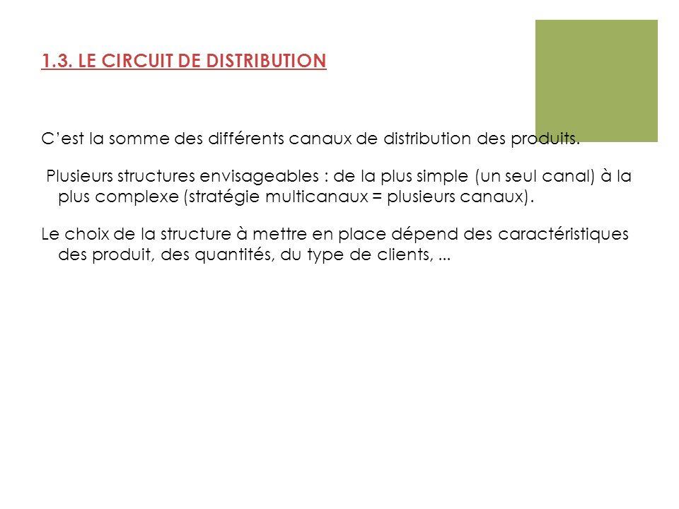 1.3. LE CIRCUIT DE DISTRIBUTION Cest la somme des différents canaux de distribution des produits. Plusieurs structures envisageables : de la plus simp