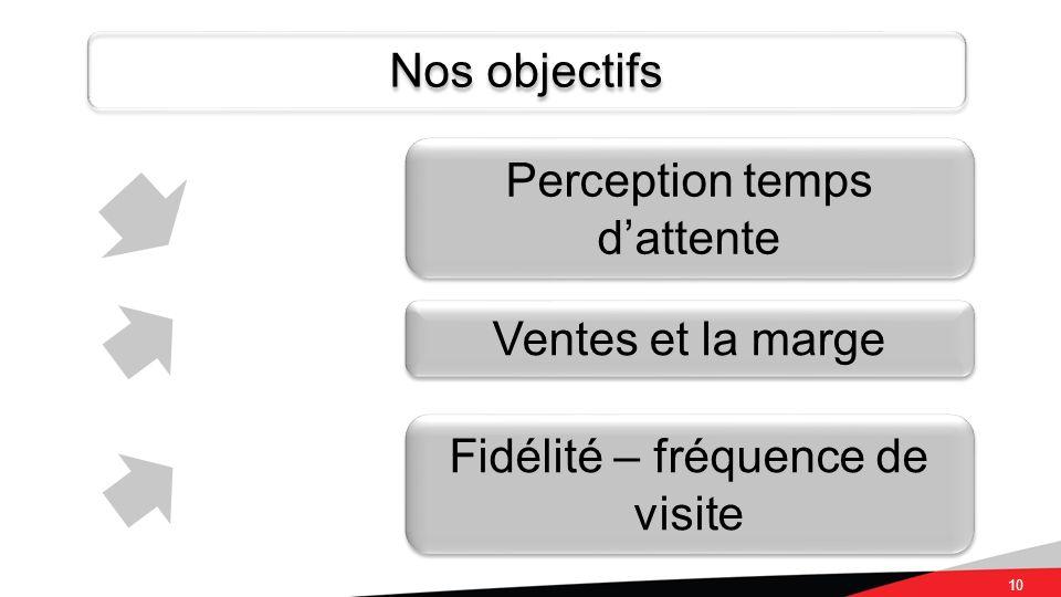 10 Nos objectifs Perception temps dattente Ventes et la marge Fidélité – fréquence de visite