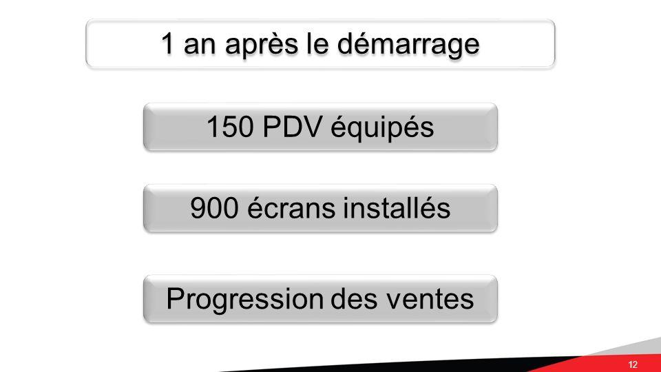 12 1 an après le démarrage 150 PDV équipés 900 écrans installés Progression des ventes