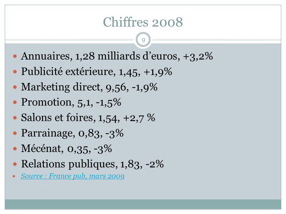 Chiffres 2008 9 Annuaires, 1,28 milliards deuros, +3,2% Publicité extérieure, 1,45, +1,9% Marketing direct, 9,56, -1,9% Promotion, 5,1, -1,5% Salons et foires, 1,54, +2,7 % Parrainage, 0,83, -3% Mécénat, 0,35, -3% Relations publiques, 1,83, -2% Source : France pub, mars 2009