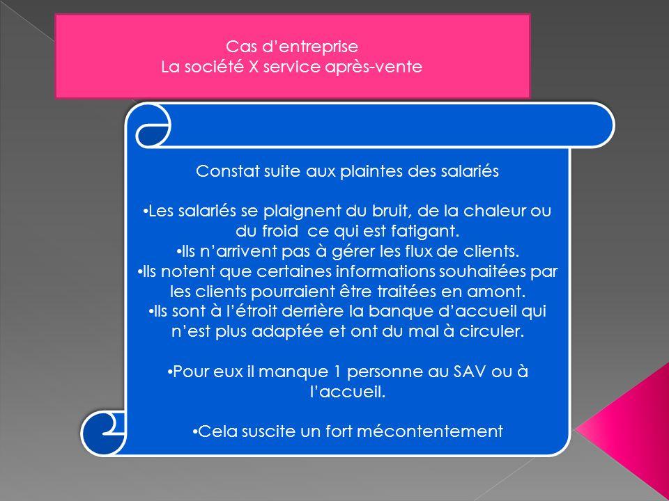 Cas dentreprise La société X service après-vente Constat suite aux plaintes des salariés Les salariés se plaignent du bruit, de la chaleur ou du froid